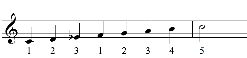 melodic minor jazz scale