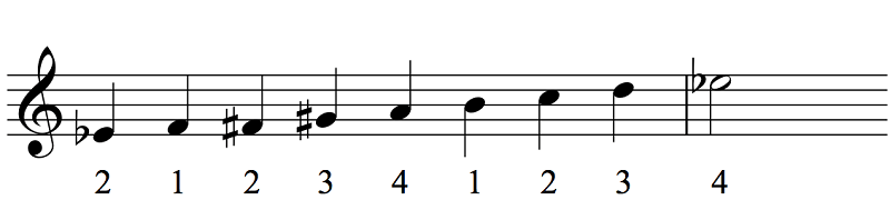 diminished Es jazz scales
