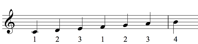 jazz scales main scale c major