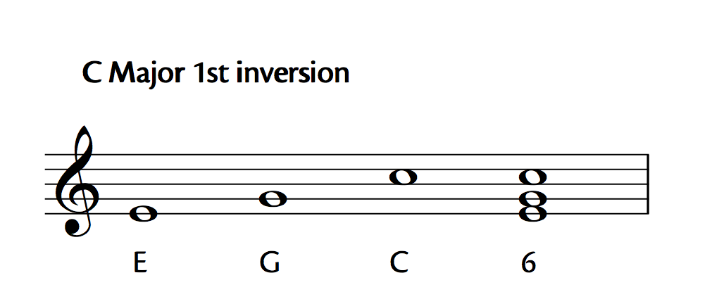 C Major 1st Inversion