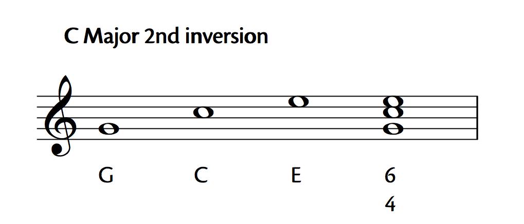 C Major 2nd Inversion