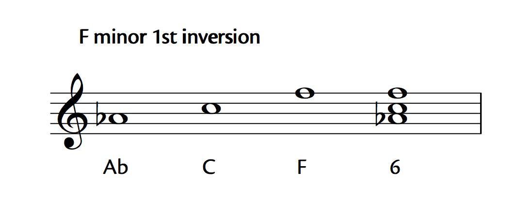 F Minor 1st Inversion