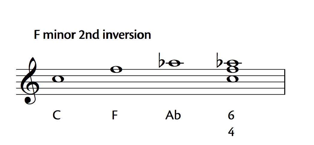 F Minor Second Inversion