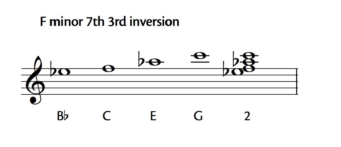 F Minor 7th 3rd Inversion