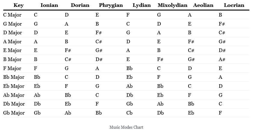 music modes chart
