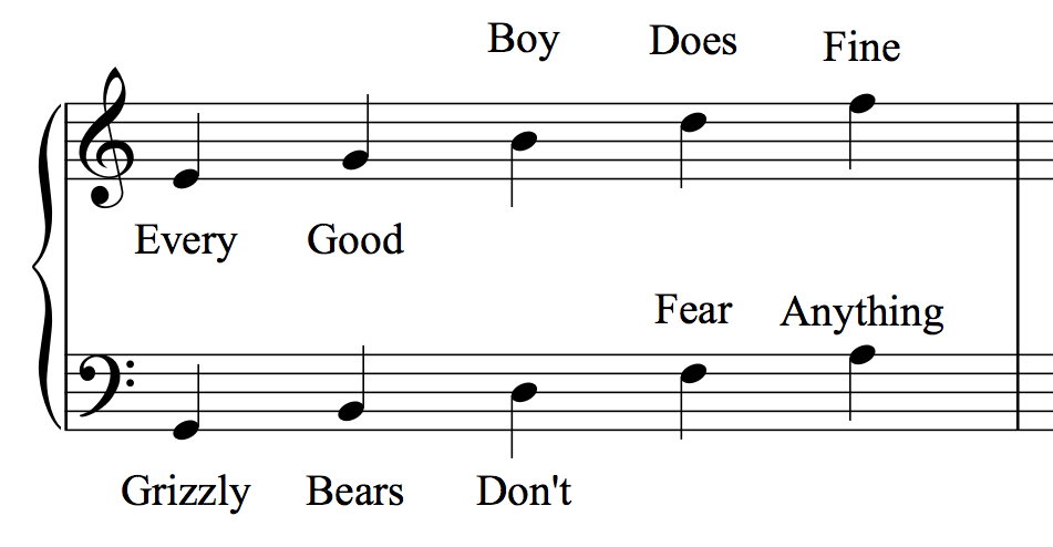 piano note names  - music theory for beginners
