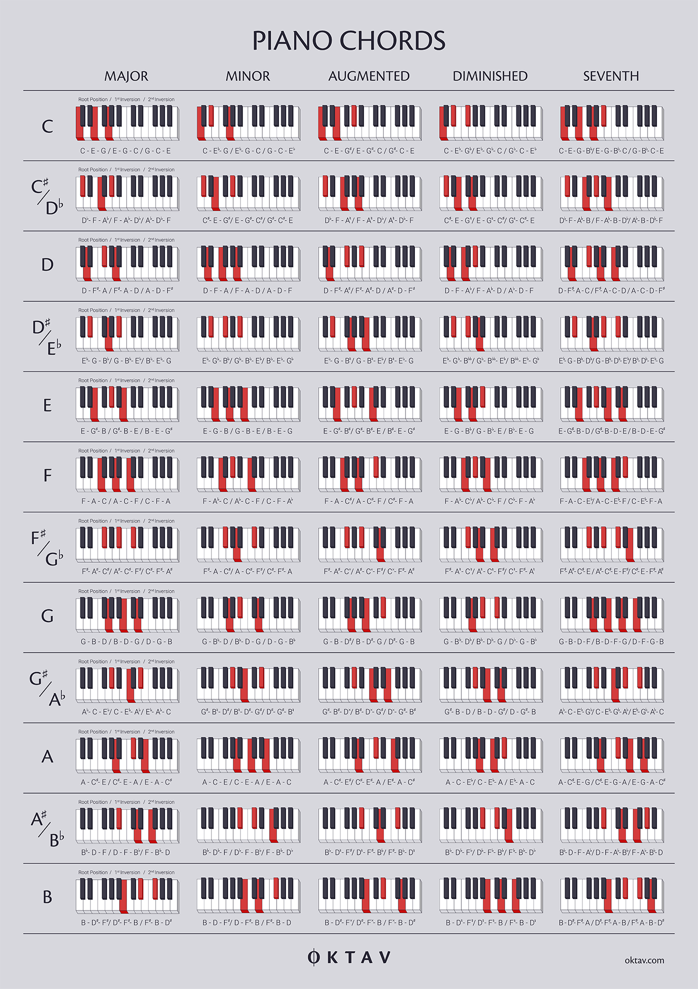 The Ultimate Chord Guide for Piano Players   OKTAV