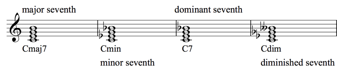seventh chords for piano